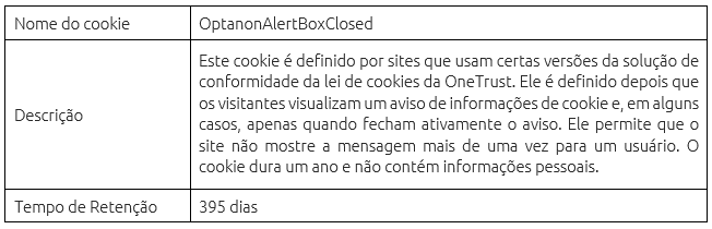 Cookie Fundação Fundação André -OptanonAlertBoxClosed